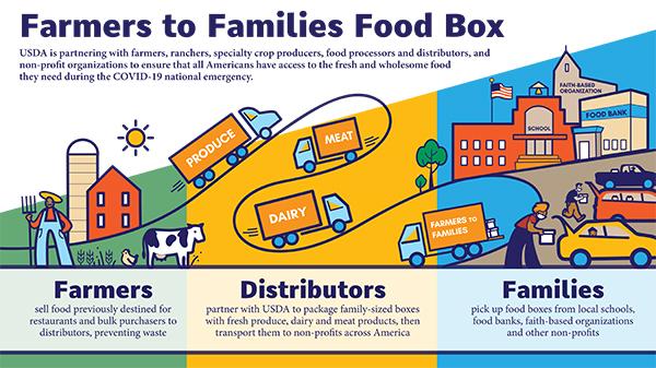Farmers to Families Food Box