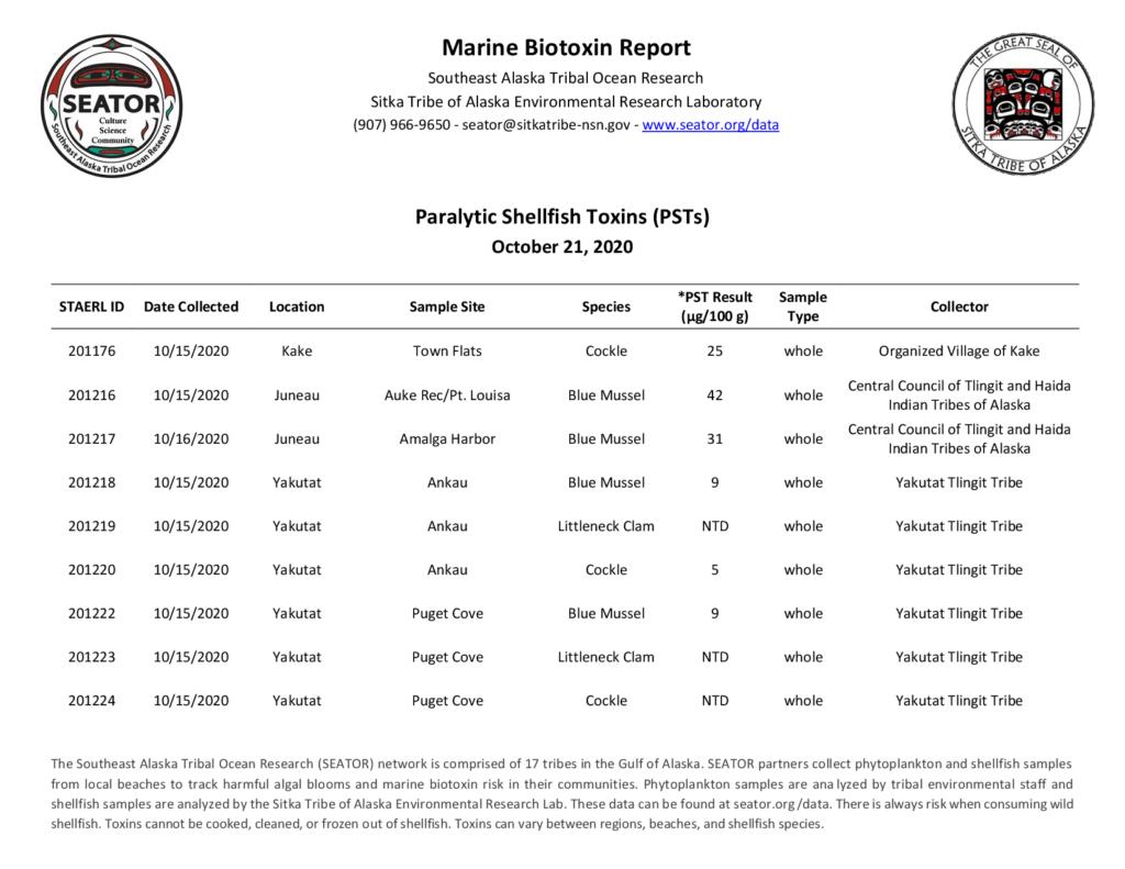 marine biotoxin report october 21, 2020
